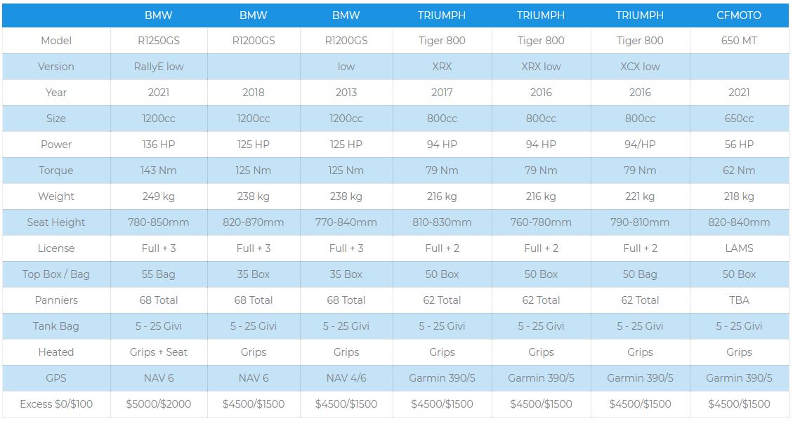 Bike Comparison Chart