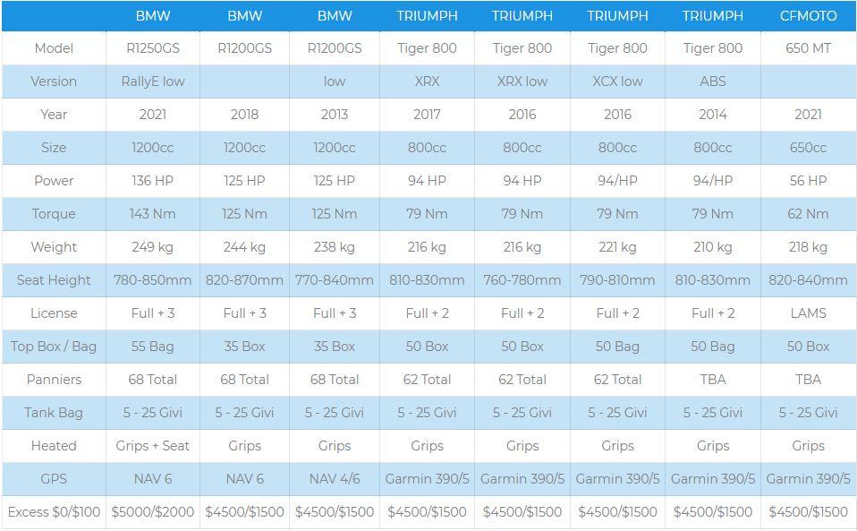 Comparison Chart - 8 Bikes